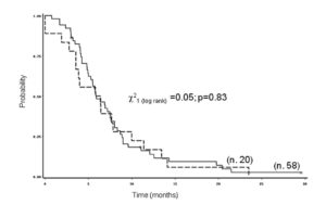 Figure 1. Time to progression of 78 patients with metastatic colorectal cancer by age at diagnosis (__middle aged: < 70 vs. --- elderly: ≥ 70 years).